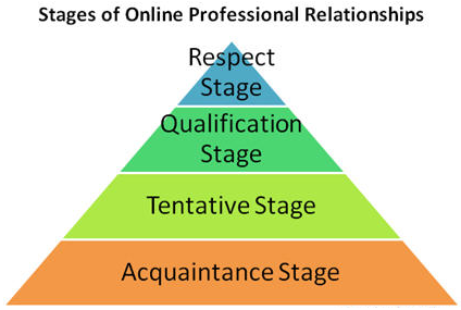 Stages of online expert relationship