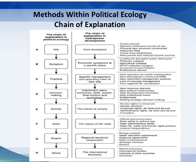 Methods within political ecology chain of explanation